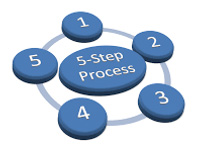 Our 5 Step Process